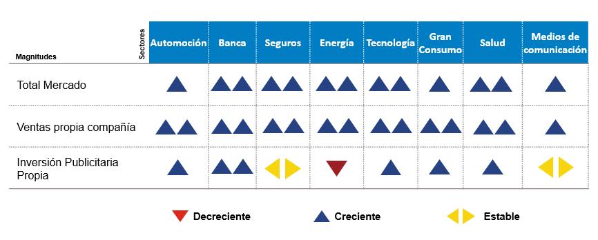 evolucion_sectores