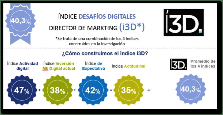 indice3d
