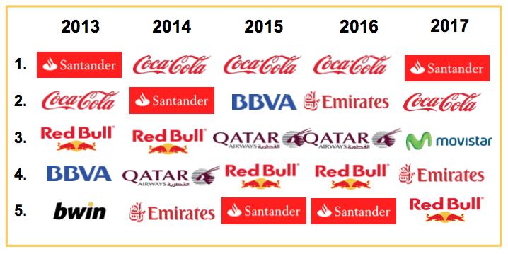 Marcas Patrocinio Deportivo 2017