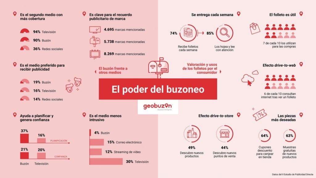 II Estudio de Publicidad Directa en España